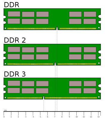 perbedaan ram ddr1 ddr2 dan ddr3