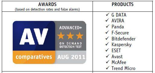 Penghargaan antivirus terbaik